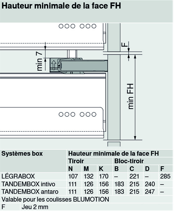 Sets de tringles de verrouillage BLUM CABLOXX pour 3 unités 3xM