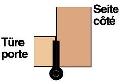 Charnières pour meubles
