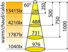 Lampes encastrables LED L&S Regal-R 230 V