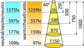 Jeu de lampes encastrables LED L&S Jupiter HV 230 V