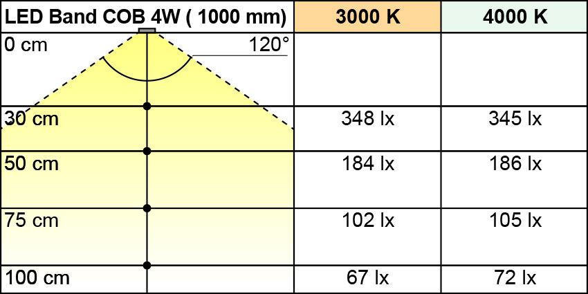LED Bänder L&S COB 12 V