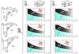 Compas pour abattants avec frein duo standard