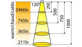 Jeu de lampes LED encastrables LUX GOOD pour portes pivotantes 230 V