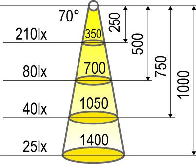 Bandes de LED HALEMEIER Versa Inside 233 HP / 24 V