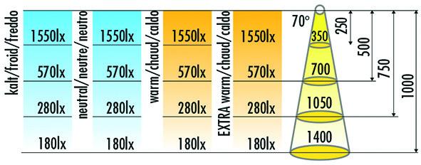 LED Bänder HALEMEIER Versa Inside 120 / 24 V