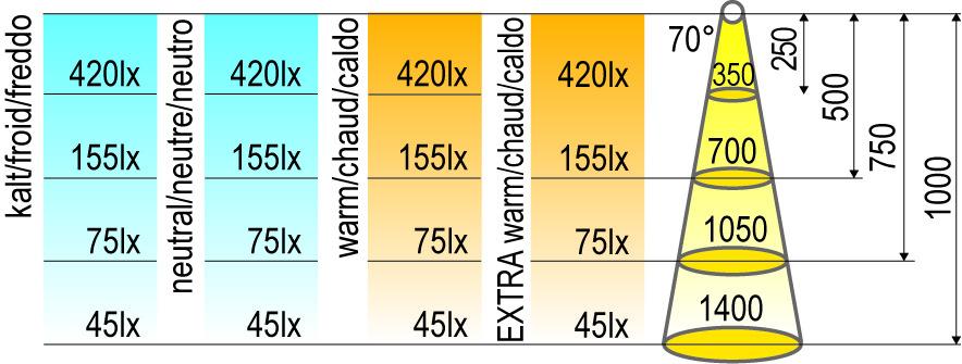 Bandes de LED HALEMEIER Versa Super Plus / 24 V