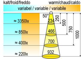 Lampes encastrables LED HALEMEIER SuperSpot eco 12 V MultiWhite