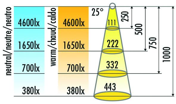 Lampes encastrables LED HALEMEIER SuperDot 12 V