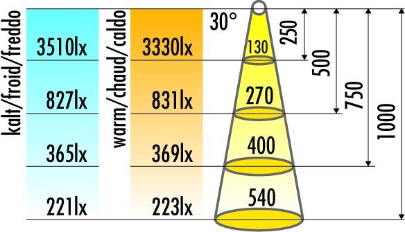 Jeu de 5 lampes encastrables/applique LED L&S Sunny II 12 V