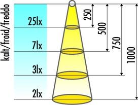 Jeu des lampes LED encastrables pour terrasses TerraLight 12 V