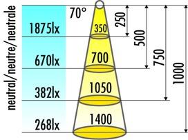 Lampes encastrables LED L&S Capri 12 V