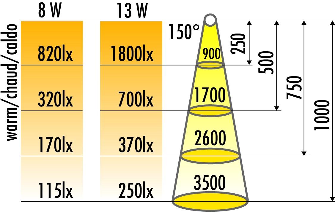 Lampes plates en applique à tube fluorescent V 230