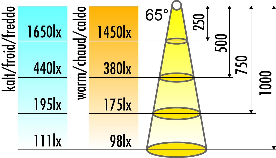Lampadine LED Bianca 230 V GX53