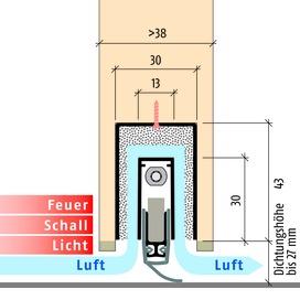 Soglie automatiche PLANET MinE-S (Schall)