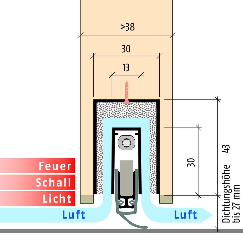 Seuils automatiques PLANET MinE-S (Schall)
