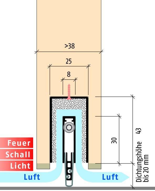 Soglie automatiche PLANET MinE-F/S