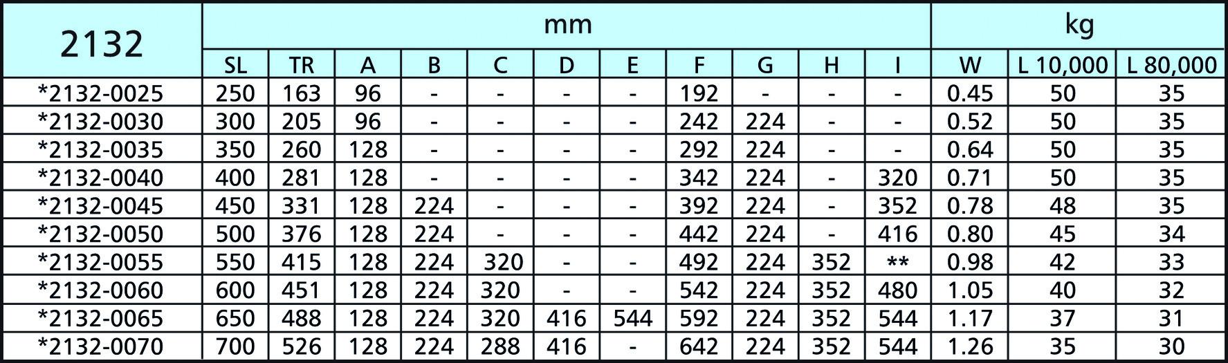 Guide a estrazione semplice ACCURIDE DB2132