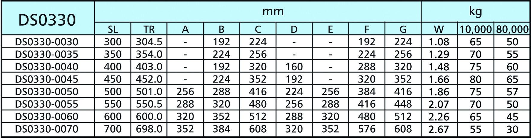 Guide a estrazione totale su sfere ACCURIDE DS0330