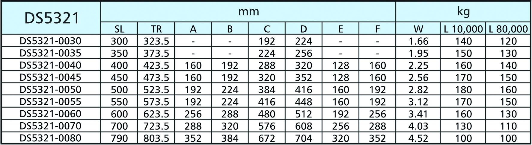 Guide a estrazione totale su sfere ACCURIDE DS5321, resistenti alla corrosione