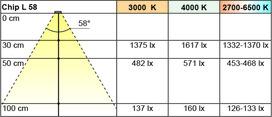 Jeu de lampes encastrables/applique LED L&S Chip L 12 V