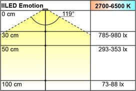 LED Anbauleuchten L&S Emotion IILED 12 V