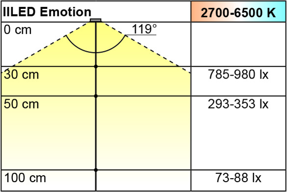 Lampes en applique LED L&S Emotion IILED 12 V