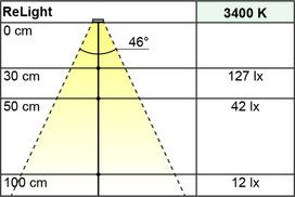 Lampes LED esterne à accu L&S ReLight 5 V
