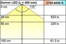 LED Leuchtboden L&S Emotion Denver 12 V