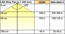 LED Bänder L&S Strip Flex 12 V