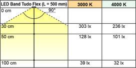 LED Bänder L&S Tudo Flex 24 V