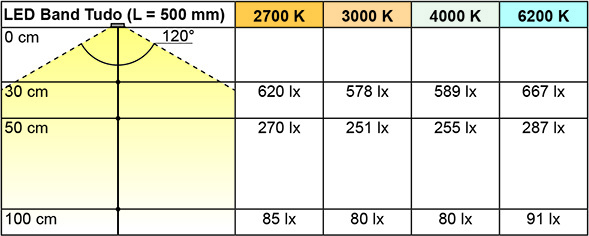 Bandes de LED L&S Tudo Eco 4,8 / 12 V