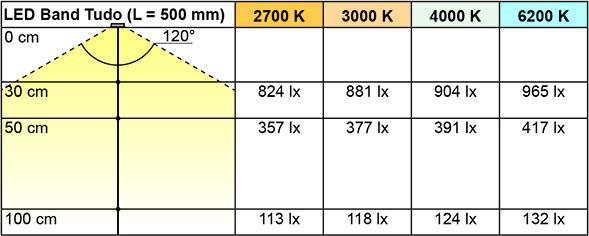 Bandes de LED L&S Tudo 7,2 / 12 V