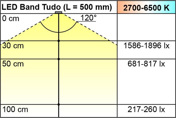 LED Bänder L&S Emotion Tudo 15,5 / 12 V