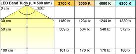 Bandes de LED L&S Tudo 9,6 / 24 V