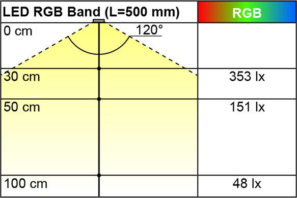 Bandes de LED L&S RGB 7,2 / 24 V